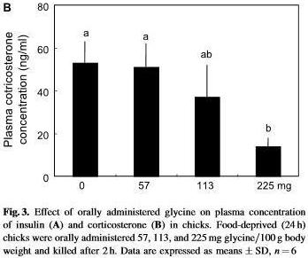 glycine_cortisol_insulin